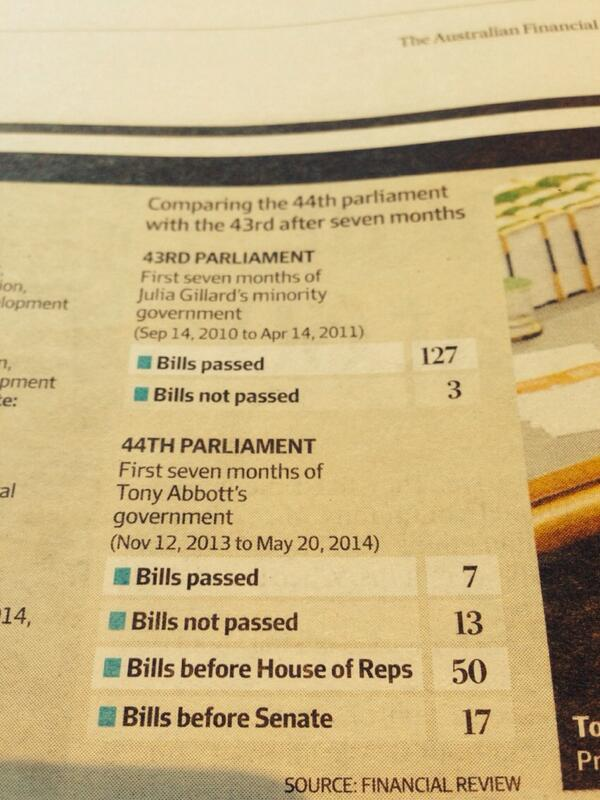 Interesting stats in today's AFR http://t.co/01s6moRCtX