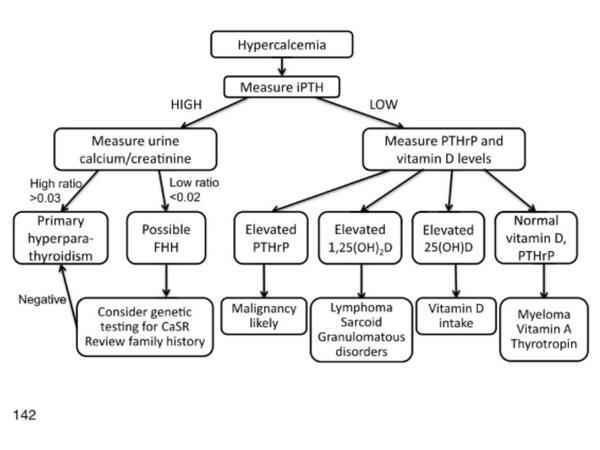 Hypercalcemia approach