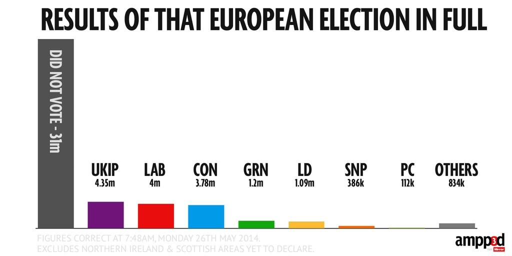 Twitter / thisisamy_: Here's the #EP2014 results ...