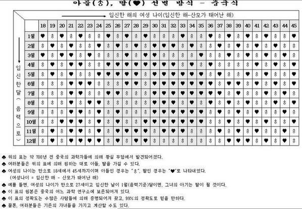 중국황실에서 비밀리에 넘어왔다던, 산모나이/출생월에 따른 성별 구분표(지인 3명해봤는데 모두 맞다는게 함정) http://t.co/ChVRUhgQWS