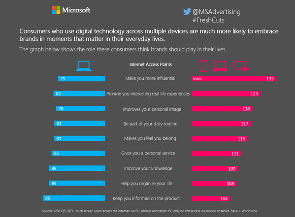 #freshcuts #infographic Multiscreeners more likely to embrace brands in #MomentsthatMatter #CannesLions #msftcannes http://t.co/GauCLbVBWY