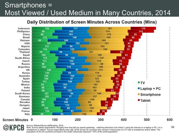 """Kleiner Perkins on Twitter: """"Smartphone leads in share of screen time across many countries #InternetTrends #CodeCon #MaryMeeker http://t.co/HyBy6qnvgc"""""""