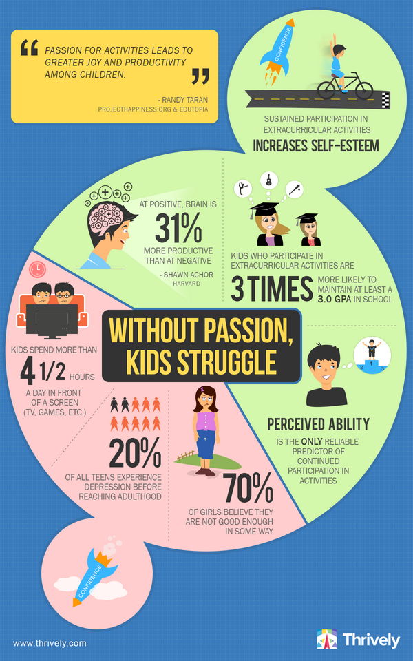 Reposting this infographic on the power of happiness and a #positivebrain for kids (and adults too!) from @thrively http://t.co/78PnKR6dKq