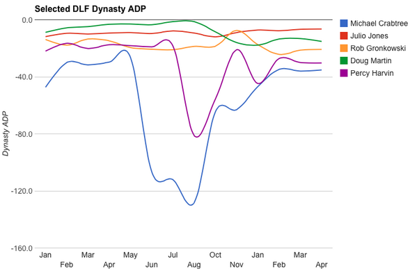 ADP by Month