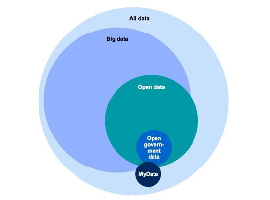 Cómo se relaciona el #opendata con otros datos. Fuente: http://t.co/IFjl8nDItC http://t.co/KrdDhY7OB0