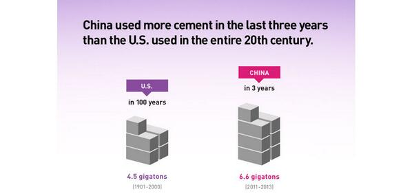 The most staggering statistic in @VaclavSmil's new book: http://t.co/2N6cpXQsJ5 http://t.co/QPcBscSLXj