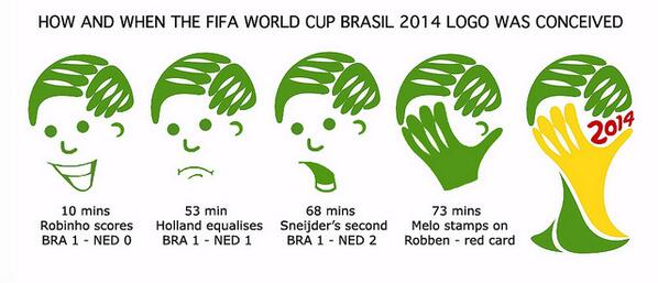 The origins of the FIFA World Cup 2014 Logo... #worldcupfever #NNWackyWednesday http://t.co/fIQyqkgGcr