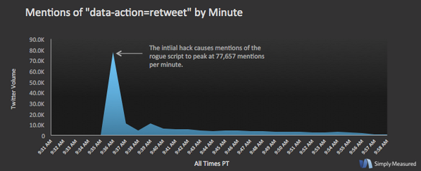 TweetDeck XSS spread prettttty quickly. via @simplymeasured - peak at 77,657 tweets in first minute.  http://t.co/lVZIttz4DH
