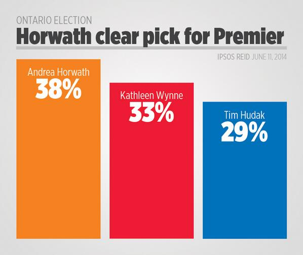 Last poll of the campaign on Best Premier: Horwath 38% | Wynne 33% | Hudak 24% #onpoli #voteon http://t.co/Err6LFGP0Z