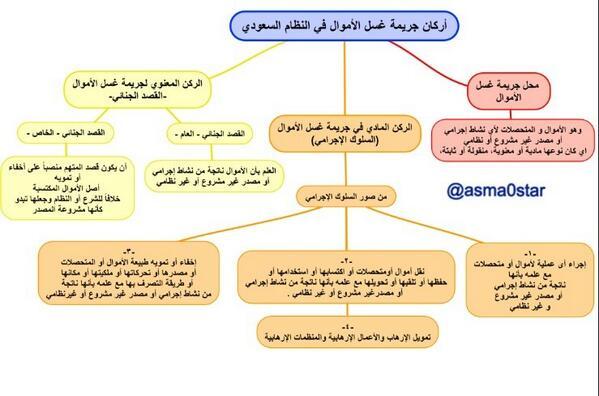 قانـونيـة سعـوديـة On Twitter أركان جريمة غسل الأموال في النظام السعودي علمني القانون قانون محاماة Http T Co Dimmb8kxgs