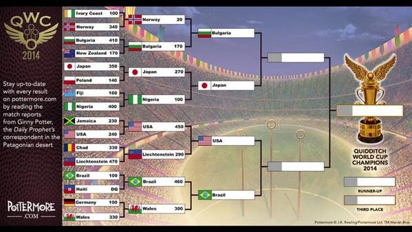 La demi finale de la coupe du monde de quidditch commence - Harry potter coupe du monde de quidditch ...