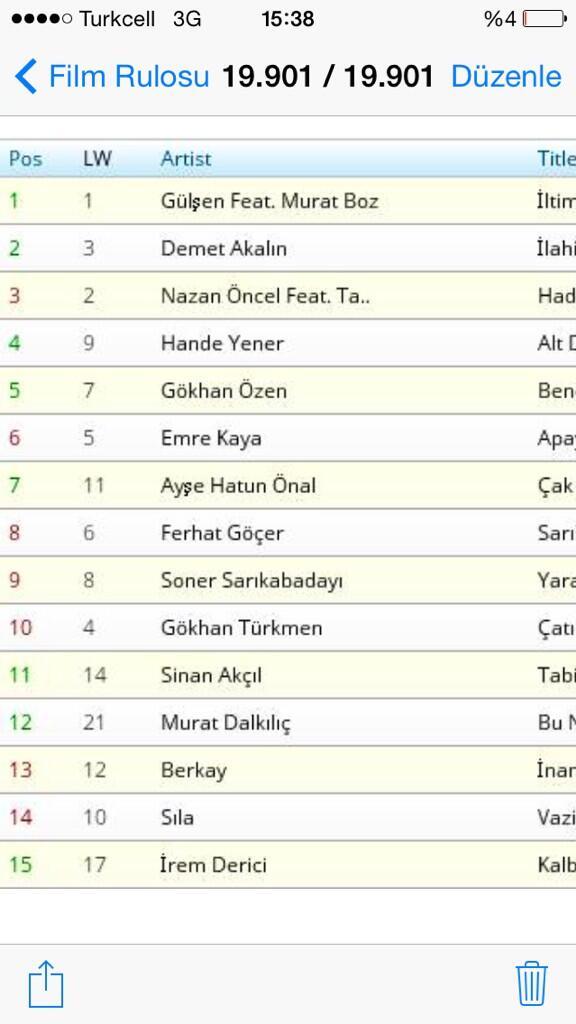 Turkiye nin 'tek'resmi radyo ve tv kontrol listesi @MusicTopTR (Nielsen)verisi ile turkiye ilk 15 sarki su anki durum http://t.co/Hr8d8vihfX