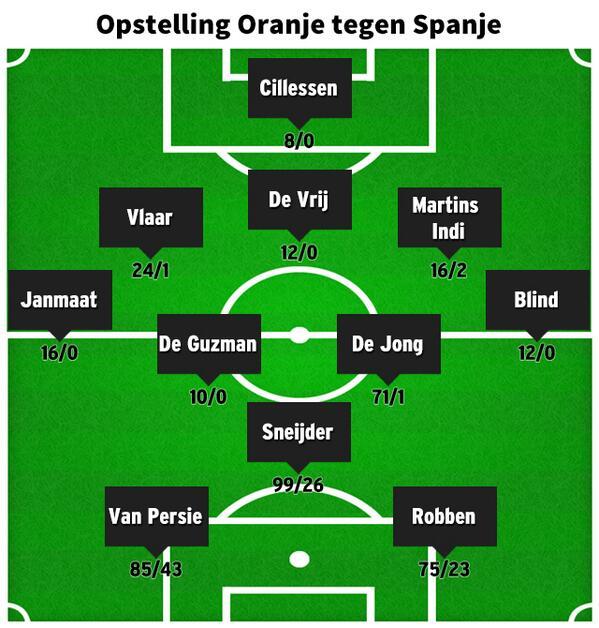 Испания - Голландия. 5 вопросов матча - изображение 3
