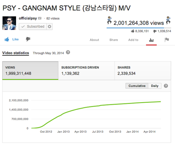 .@psy_oppa's Gangnam Style video just reached 2 BILLION views on @YouTube. Yep. http://t.co/39T5UyPo6x
