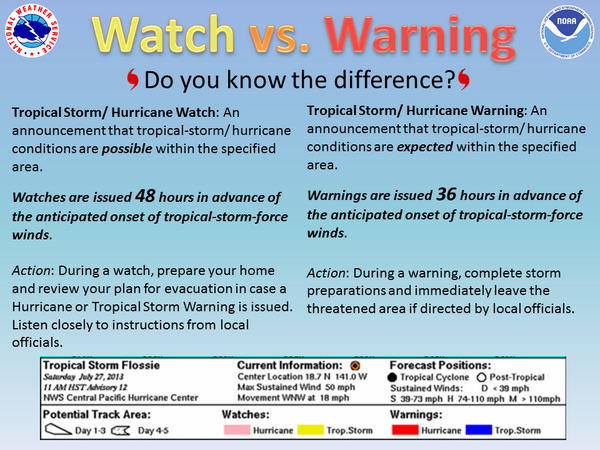 """NWSHonolulu On Twitter: """"Do You Know The Difference"""