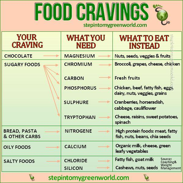 Twitter / PaleodietEnthus: #outfox your #foodcravings ...