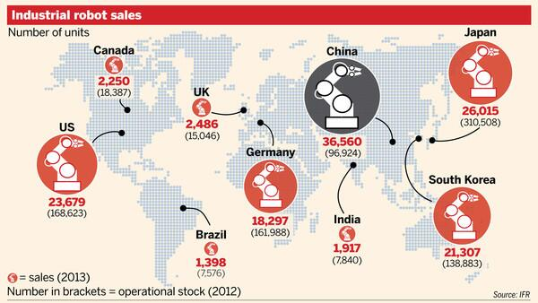 China spent more on robots last year than any other country. http://t.co/YpX1nWnPdq via @FT http://t.co/YRK2qSU27X
