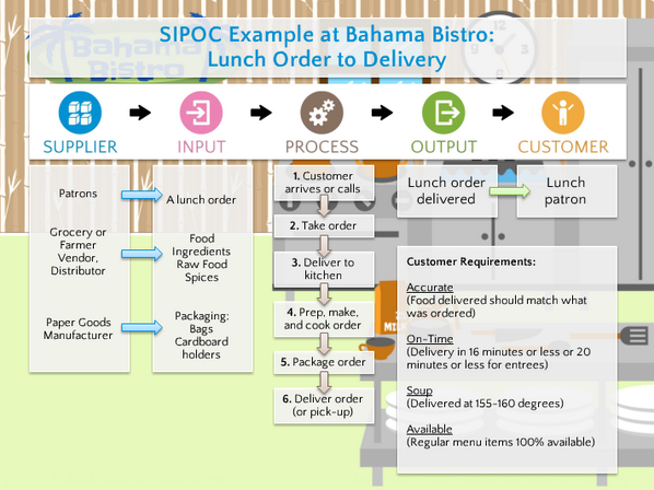 GoLeanSixSigmacom On Twitter SIPOC Infographic Example