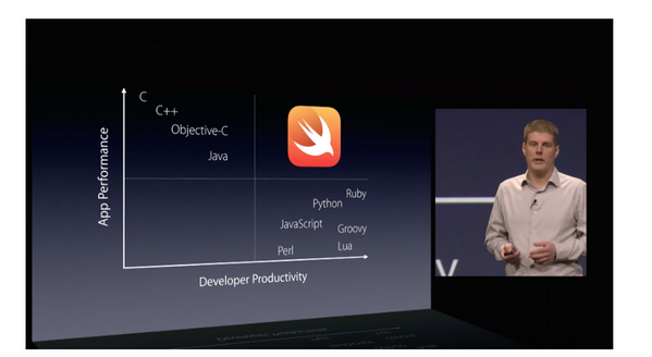Apple's Swift programming language inspired by Groovy