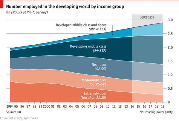 The middle class is expanding as extreme poverty shrinks in the developing world. http://t.co/1Vf1jeww8P http://t.co/PoNho3s5Bh