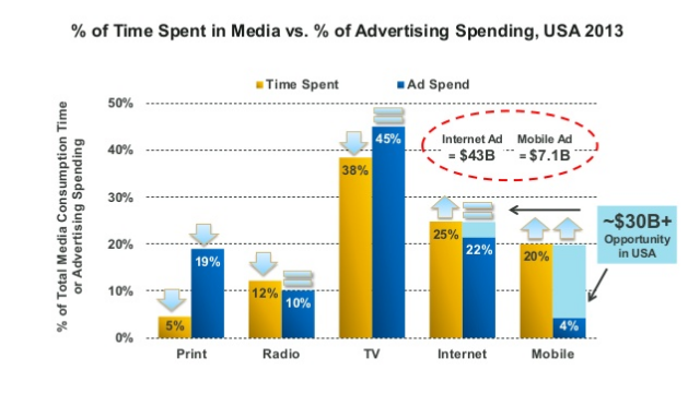 Twitter / allygreer: 20% of consumers' time is spent ...