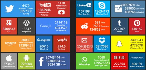 """""""Así es cómo """"perdemos"""" el tiempo en internet en tiempo real""""  http://t.co/pscgvO46Mn http://t.co/l60WHBZl53"""