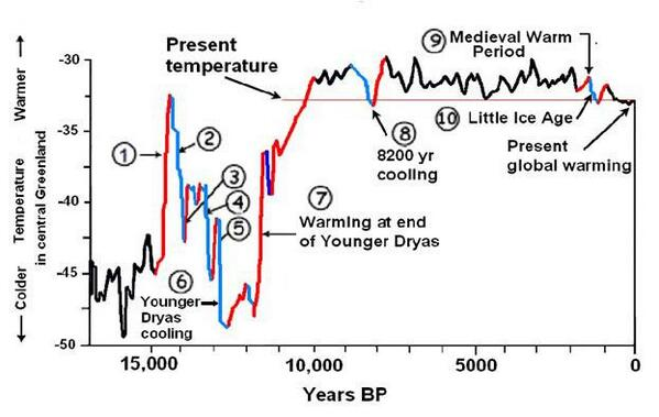 .@timesuredoesfly Hav u seen> Temp. variations ovr last 10k yrs. We're within range.  http://t.co/smuSmNypF3 @milo9 http://t.co/Aufnv9eTIq