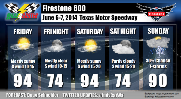 Firestone 600 forecast