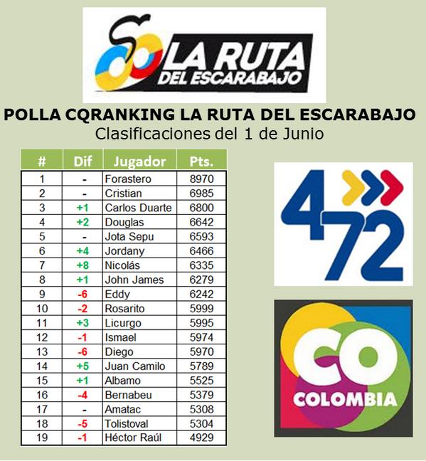 COMENTARIOS A LA POLLA CQRANKING 2014 - Página 6 BpOnKhmIgAAx6fZ