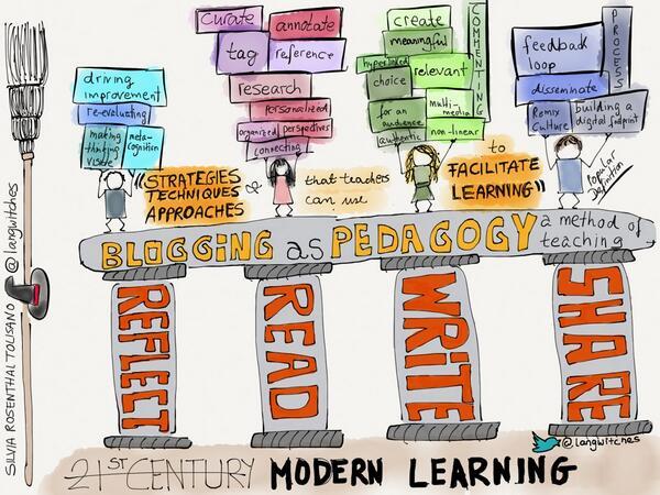 Blogging as Pedagogy: Facilitate Learning http://t.co/FT249LU9jc  #blogging #sketchnoting http://t.co/ZJuDNoEa9b