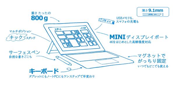 マイクロソフトの新世代タブレット #SurfacePro3 800gの軽さ、9.1mmの薄さ。たくさんの魅力がつまったタブレット+PC。 事前予約、受付中。 spr.ly/6018cPPr pic.twitter.com/FUmaWZDOnZ