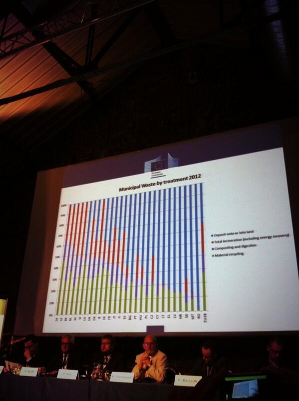 Municipal waste in the #EU #EUGreenWeek http://t.co/RHafGZv3Ur