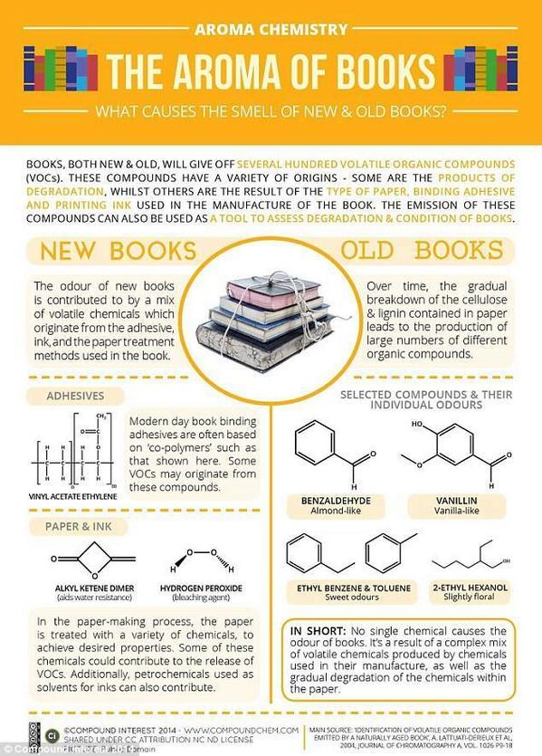 #TodayILearned RT @SalmanAhmad: This is why! RT @BookShowRTE: The science behind the 'old book smell'. http://t.co/yoSLb5XKGr