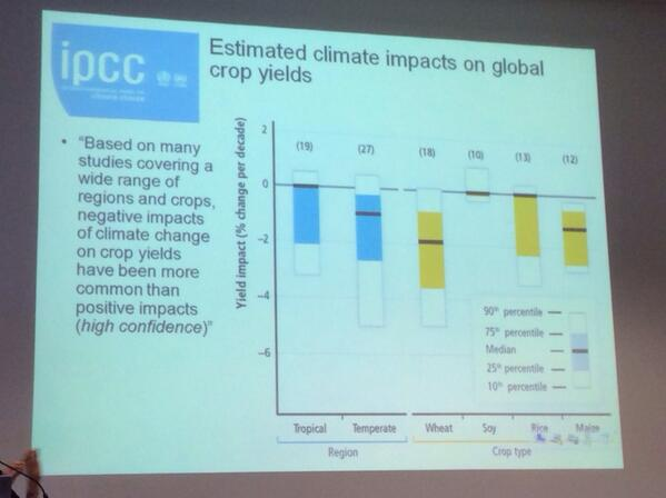 Negative impacts of #climatechange on crops yields have been more common than positive impacts.  #IPCCWales WGIII AR5 http://t.co/WHihI53vby
