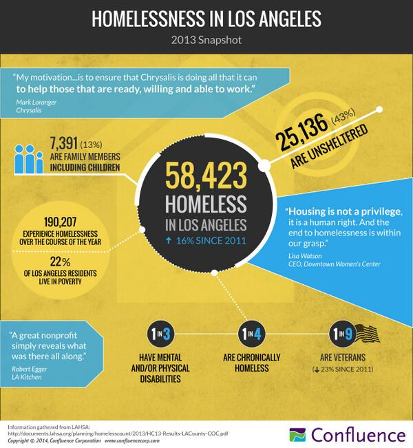 @ChrysalisLA In advance of Mark's breakout session at #501conference, an infographic about homelessness in LA. http://t.co/cRQJ7OMpvB