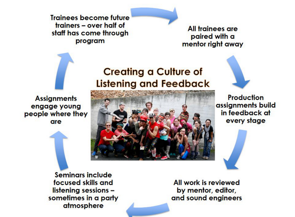 The cycle of listening and feedback for youth producers @KALW via @BentIdeas #MakeBetterRadio http://t.co/ddMzhdGLTL