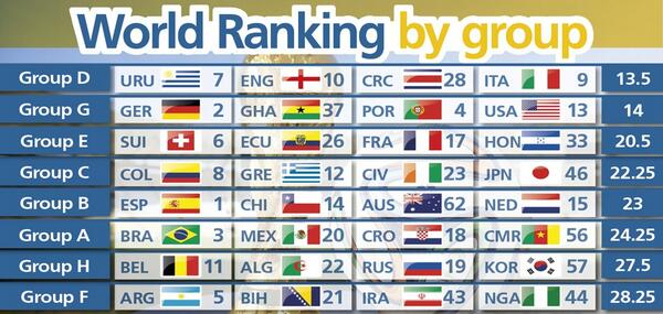 Fifa World Cup  F F F  On Twitter With The New Fifa World Ranking Released See The Average Rank For Each Worldcup Group T Co Xipgfsgrsx