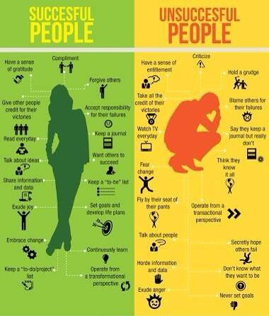 Successful People Vs Unsuccessful People #startup #success http://t.co/a2W5KdcLEb