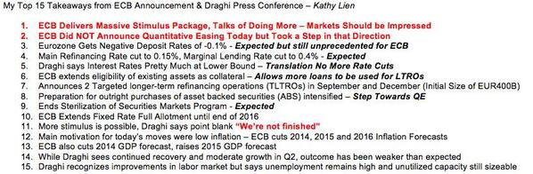 My Top 15 Takeaways from ECB Announcement & Draghi Press Conference #eur #ecb #forex #fxtalk http://t.co/C8JHjDV1q1