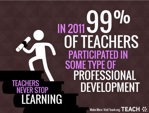 Teachers never stop learning. In 2011, 99% of teachers participated in some type of professional development. #edchat http://t.co/PToKQo9SaJ