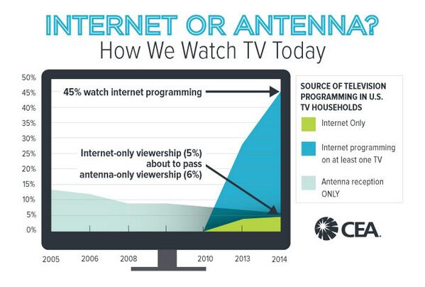 % of Internet TV households may surpass antenna-reliant TV households for the first time http://t.co/ms1UtRUKJp http://t.co/LB3s8cIoRX