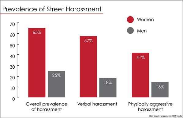 "Study: Across all demographics, ""most women in the U.S. experience street harassment."" http://t.co/VYgdWN4tme http://t.co/u94WPD1p7O"
