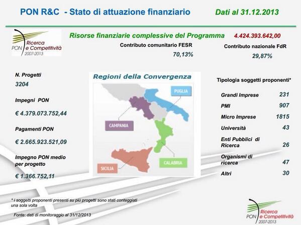 Risorse PONREC: impegni, pagamenti e progetti #comitato2014 @siboc spiega questa slide http://t.co/LqlSrYHcWZ