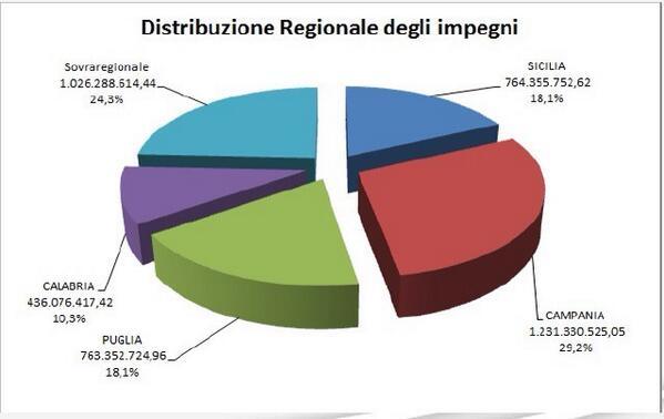 Regioni della Convergenza @Reg_Campania @La_Calabria @RegionePuglia #Sicilia  Distribuzione risorse #comitato2014 http://t.co/Z1mAxgID8G