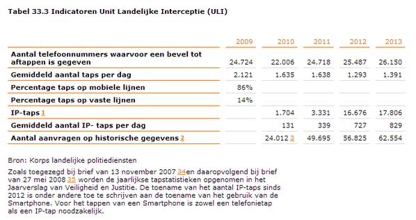 De NL tapcijfers die The Guardian aanhaalt, komen van Min V&J: http://t.co/TeF9jAw68l http://t.co/fdUGKg69eM