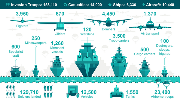 #DDay infographic outlining the enormous scale of the Op - thanks to BBC http://t.co/SSnhez1fSL