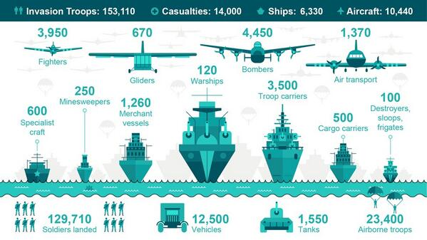 Stunning infographic on #DDay70 from BBC #historyteacher http://t.co/BiYCywKjTj