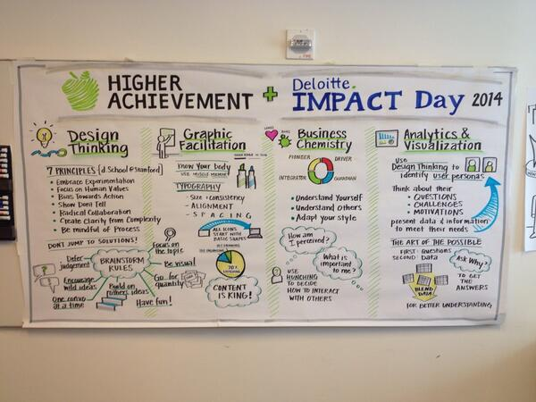 Thank you @Deloitte for an inspiring, educational #IMPACTDay! http://t.co/66jr7hQpyQ