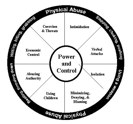 describe the possible signs symptoms indicators and behaviours that may cause concern Describe the possible signs, symptoms, indicators and behaviours that may cause concern in the context of safeguarding 42 describe the actions to take if a child or young person alleges harm or abuse in line with policies and procedures of own setting.