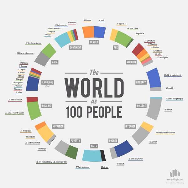 Si el mundo estuviese habitado sólo por 100 personas... Fantásticas estadísticas en diferentes áreas: http://t.co/Xl9OKMZKET